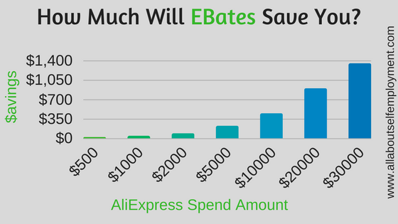 EBates Aliexpress Table