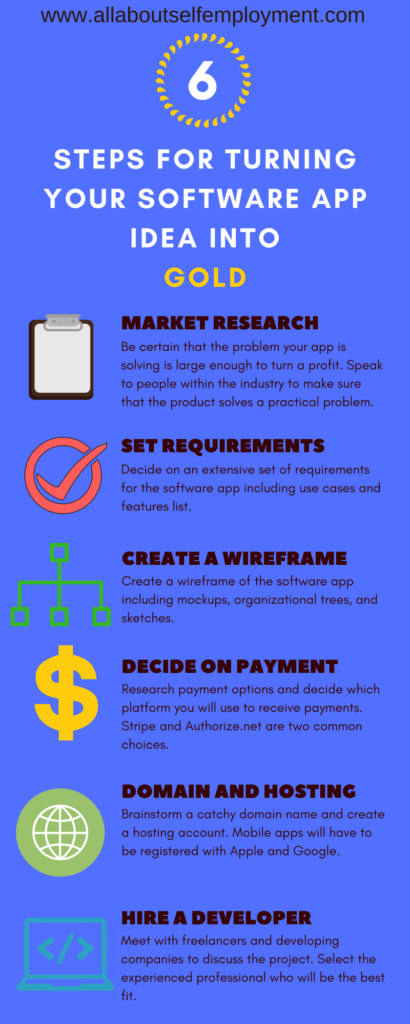 6 Steps to Develop Your Software App Infographic